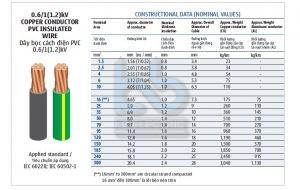 DÂY BỌC CÁCH ĐIỆN PVC 0.6-1(1.2)KV -LSVINA