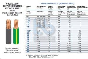 Cáp hạ thế Cu/PVC 0.6/1(1.2)kV