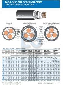 CU/PVC/PVC 3X1.5 -LS-VINA